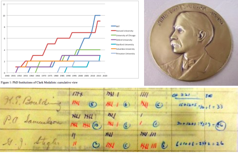 Defining Excellence in economics: 70 Years of John Bates ClarkMedals